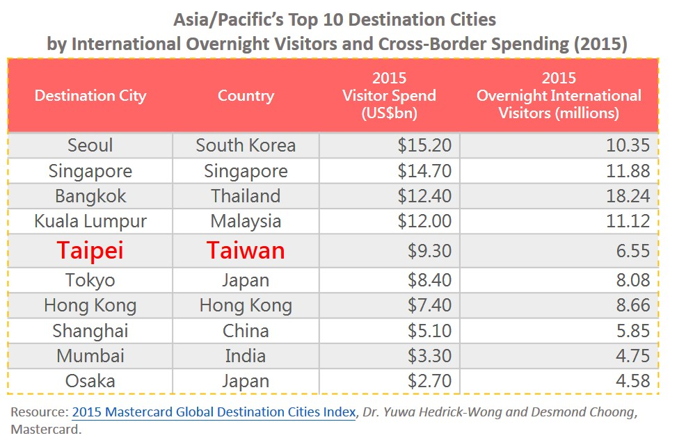 Top Destination Cities In AsiaPacific Medical Travel World - The 10 fastest growing destination cities of 2015